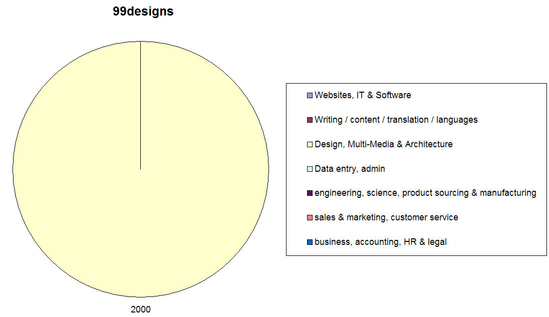 freelance projects on 99designs - chart showing split by work type