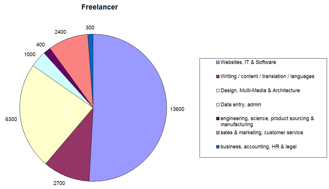 freelance projects on Freelancer split by type