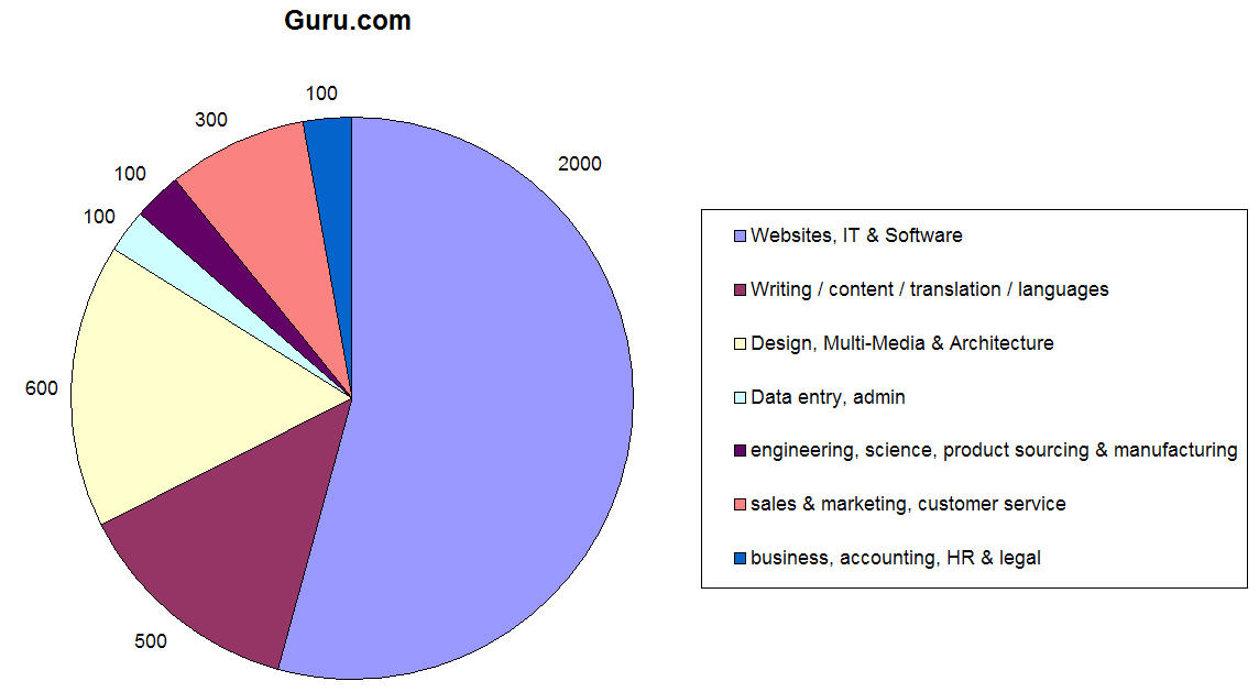 freelance projects on Guru.com - chart showing split by work type