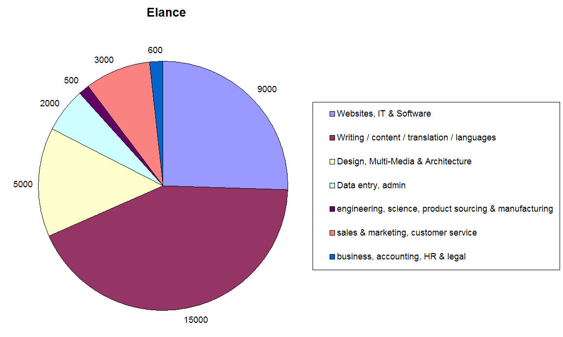 freelance projects on Elance split by type