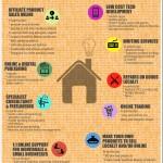 Home Business Ideas 2015